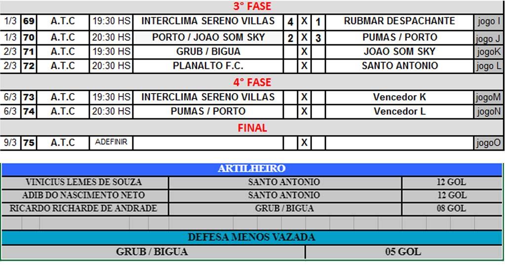 Tabela com os confrontos desta noite, resultados da 1ª rodada, artilheiros e melhor defesa. Foto; Reprodução
