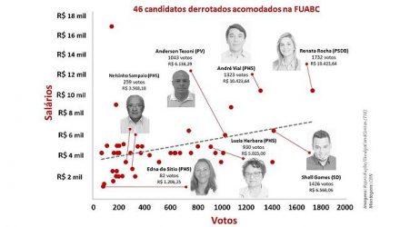 Esquema mostra como os salários dos candidatos a vereador derrotados foram distribuídos de acordo com a votação que tiveram. Fotos: TSE / Montagem:CBN