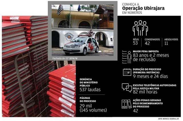 Operação Ubirajara (Foto: Infográfico/Mônica Sobral/AT)